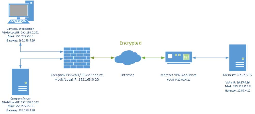 Virtual Private Network Vpn Secure Private Connection Memset